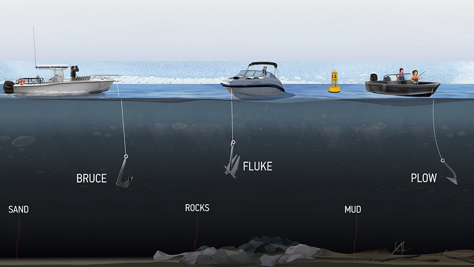 Animated image of three boats above water, and three types of anchors labelled below water